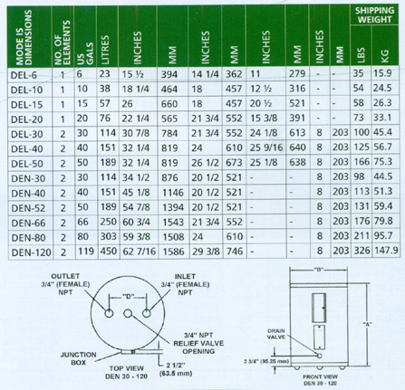 Electric Water Heater - DEN Series Specifications