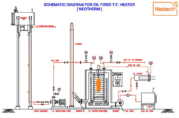 Fuel Fired Thermic Fluid Heater, Oil Fired Thermic Fluid Heater ...